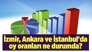 İzmir, Ankara ve İstanbul'da oy oranları ne durumda?